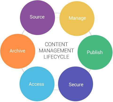 website enterprise content management Improve workflows and collaboration, enhance security, reduce waste and boost productivity with enterprise content management software.