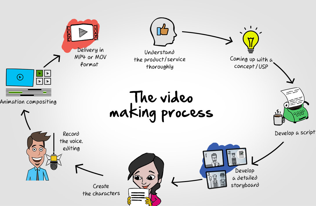 Whiteboard Animation & Video Scribing